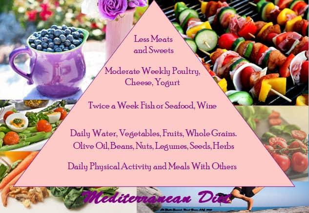 Lose Weight, Feel Great Mediterranean Diet